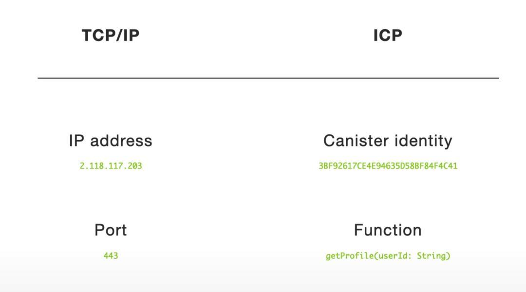 分布式计算网络 Dfinity,能否成为以太坊和 Filecoin 之后的新黑马?