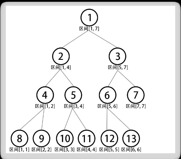 1-7区间线段树结构图