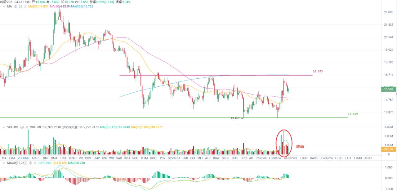 欧易OKEx投研 | 比特币市值占比降至两年新低,对牛市有何影响?