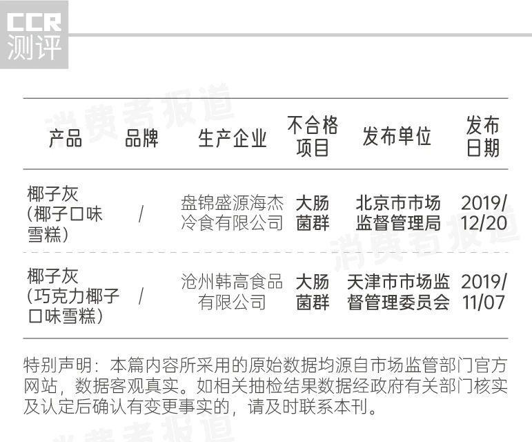 近四年雪糕抽检报告:可爱多、蒙牛、五羊、中街被抽检;网红雪糕曾上黑榜插图(3)