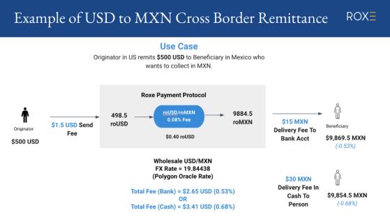 ROC明日双所齐发 解析Roxe支付网络价值