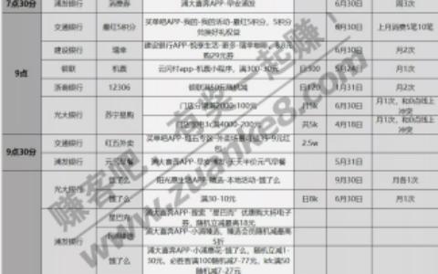 xing/用卡优惠活动薅羊毛分类汇总-2021.4.16