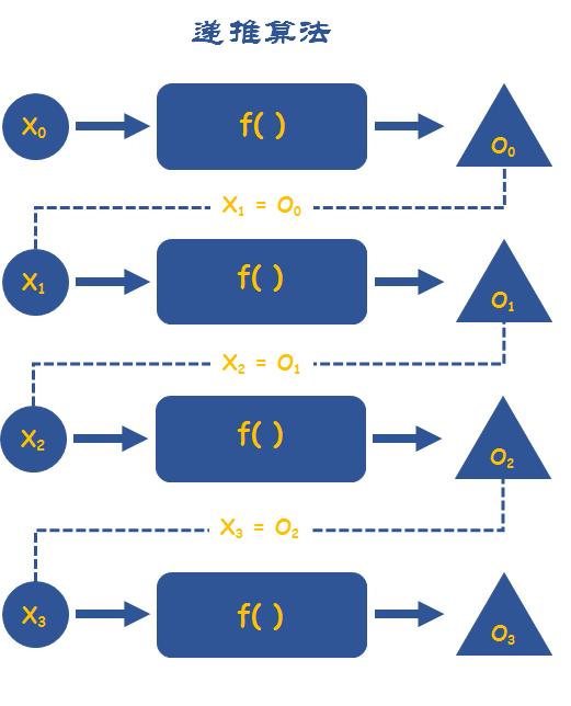 八大算法思想之2-玩转力扣