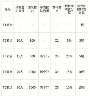 XDeFi,注册完成实名送未来1号节点,50天产10个XTZ-网赚项目