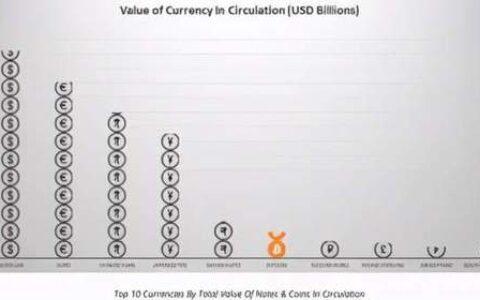 全面竞争!世界大国纷纷在数字货币上较劲?前沿专家解读