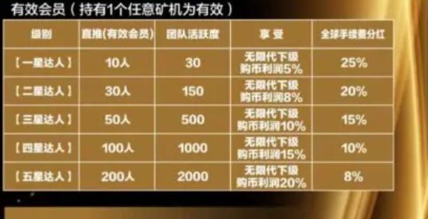 MS公链,注册完成实名送锁仓10000币,每天签到0.5个,满10个即可卖出