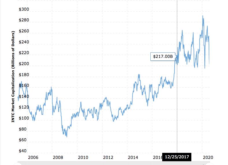 比特币的市值已经超过了英特尔与可口可乐