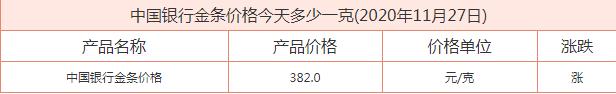 中国银行金条价格今天多少一克 中国银行金条价格最新消息