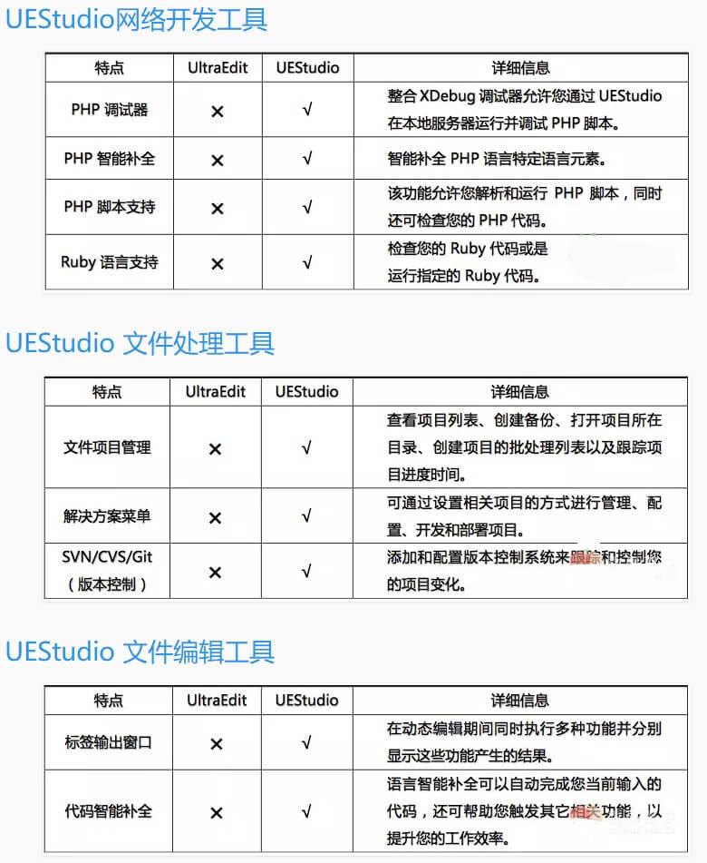 IDE调试器文本编辑器UEStudio功能详解