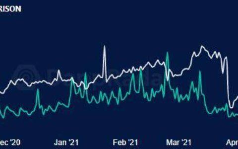 尽管比特币和山寨币修正,但DEX的交易量仍在继续飙升