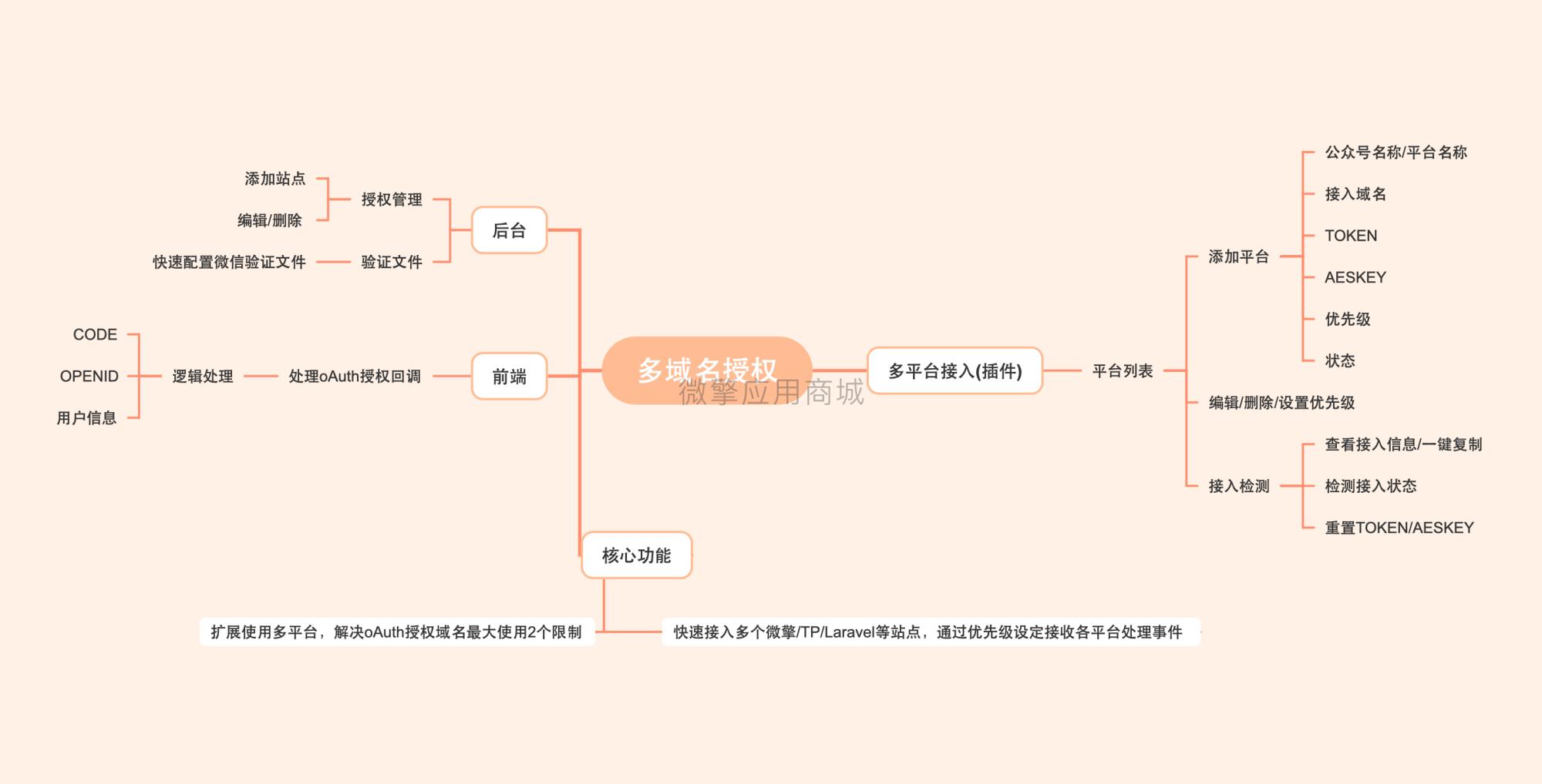 【公众号应用】多域名授权V1.2.2,完善多落地域名回调 公众号应用 第5张