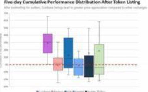 Coinbase 加密货币交易所的合规之路
