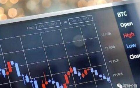 BTC跨过6万美元背后:如何选择衍生品交易?