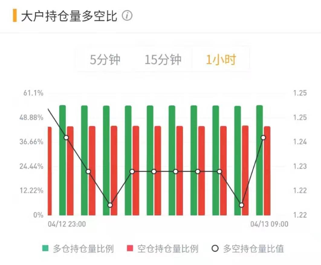 【合约日报】空头主力爆仓635万美元 BTC酝酿突破