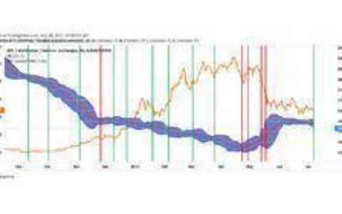 链上数据分析:算力跌至局部性底部,鲸鱼的胃口依旧高涨