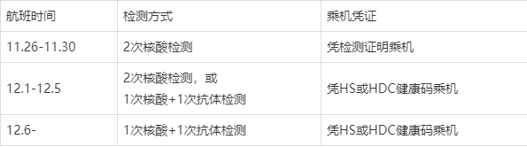 新规:12月1日起在韩国赴华人员凭新冠检测证明乘机