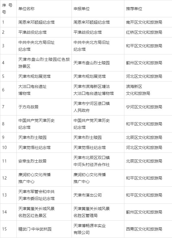 于方舟故居等15家单位被评定为首批天津市红色旅游景区(点)