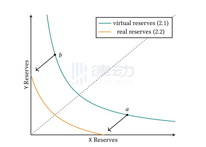 聚合流动性功能会给LP带来哪些改变