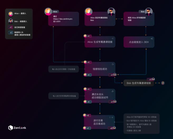 【波卡项目空投】波卡首个跨链 DEX 协议 Zenlink 正式开启公测,参与公测赢取限量版 NFT 及海量 ZLK 空投!必须使用电脑!