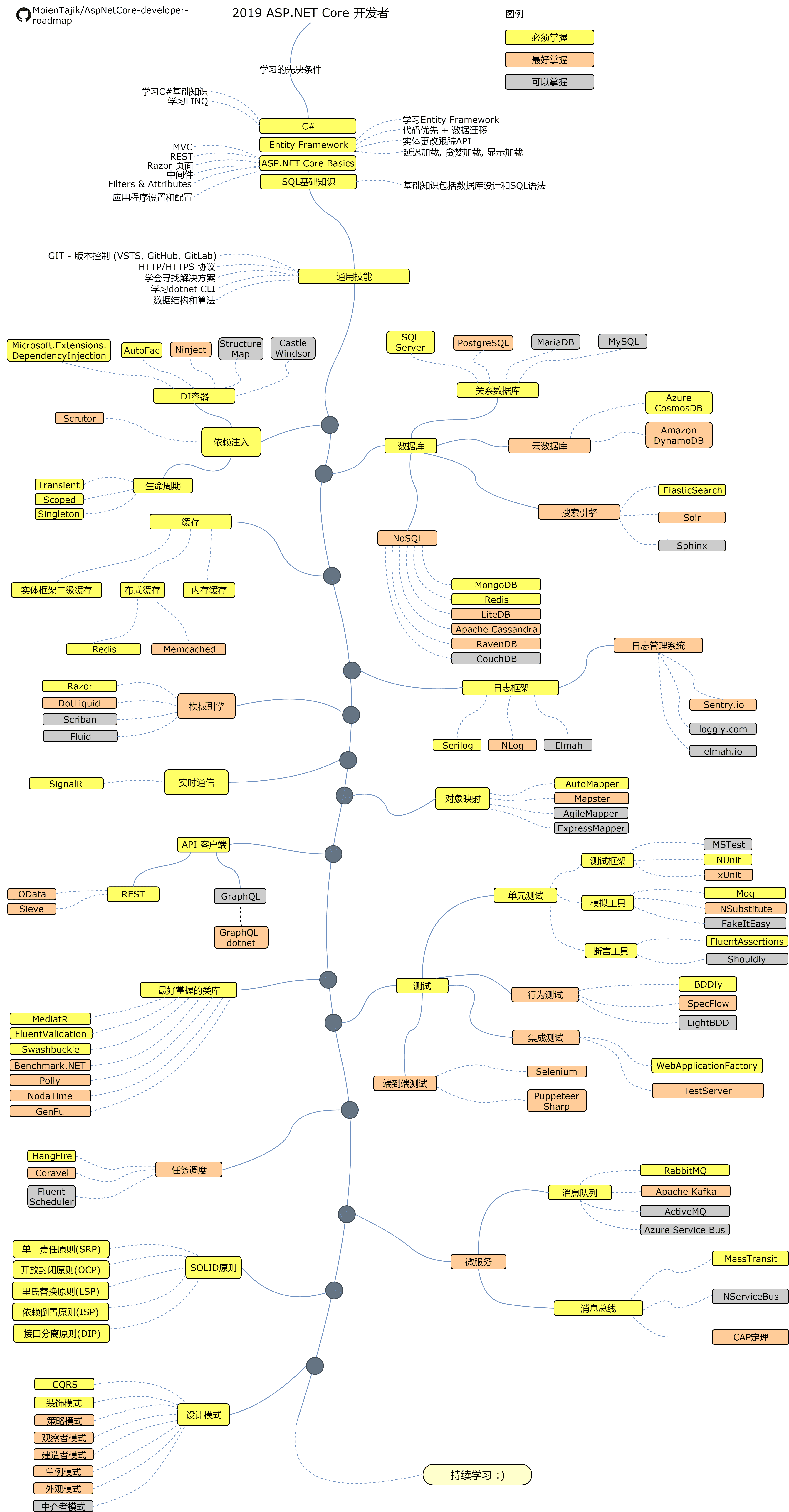 dotnet技术路线图-极客中心