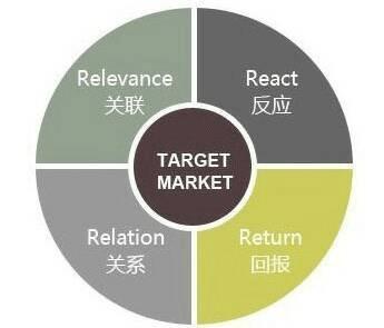 关系型营销管理:分析、计划、执行与控制