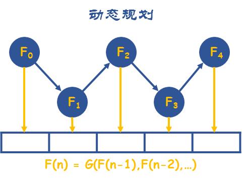 八大算法思想之5-玩转力扣