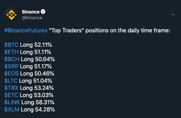比特币价格在下跌,但在币安的期货交易员仍在做多