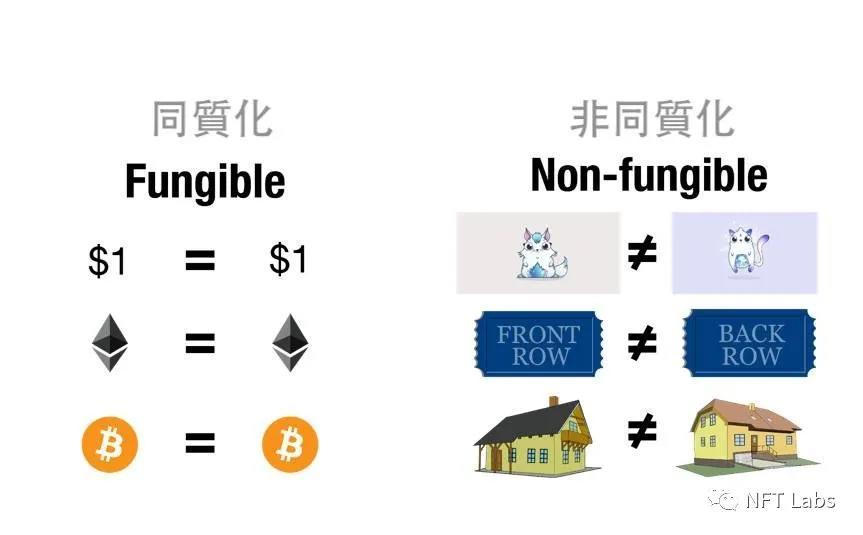 同质化代币和非同质化代币和ERC-20的区别