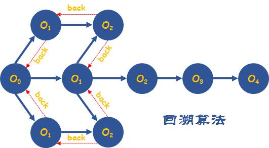 八大算法思想之7-玩转力扣