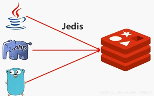 coding-jedis3.3.0.jar提供下载-