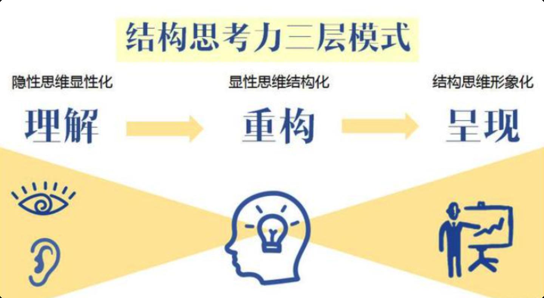 逻辑结构思考力训练营