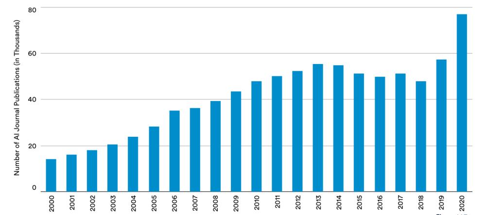 人工智能期刊出版数量逐年增长