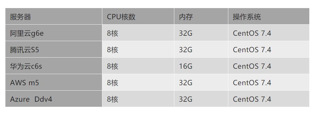 云服务器哪家强?AWS、Azure、阿里云深度评测  第1张