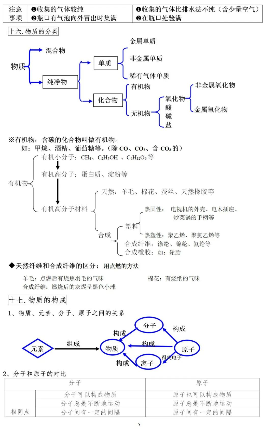 初三化学笔记重点归纳,初中化学必背知识点归纳