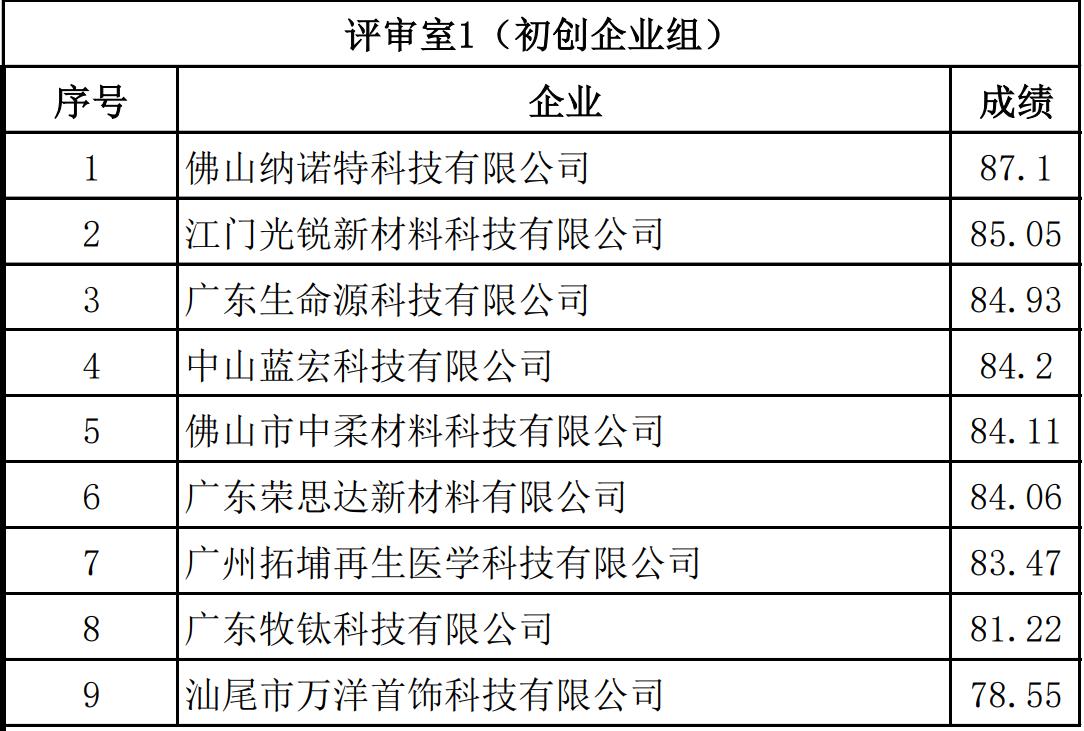第十届中国创新创业大赛(广东赛区)半决赛打响发令枪