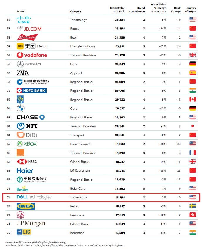 2020年BrandZ全球最具品牌价值榜单