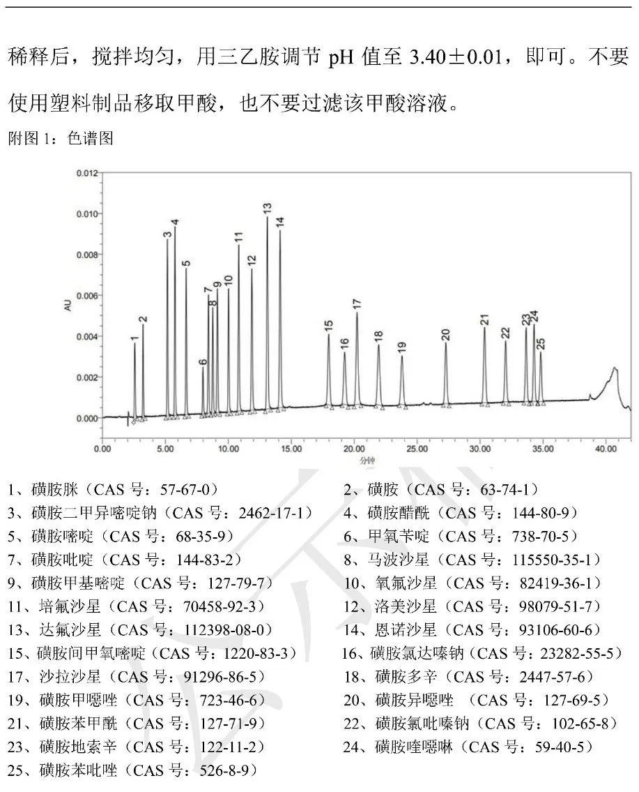 关于兽药制剂中非法添加磺胺类和喹诺酮类25种化合物检查方法的公示