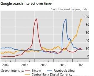 全球对央行数字货币的兴趣已经超过比特币
