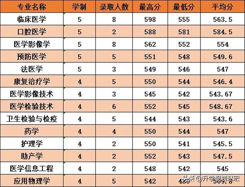 杭州医学院是几本(杭州医学院录取分数线是多少)