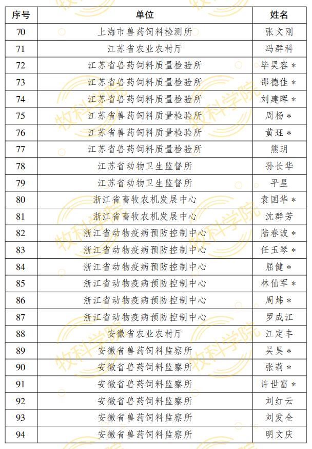 最新公布!农业农村部兽药GMP检查员名单(2020版)