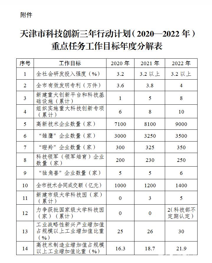 天津市人民政府关于印发天津市科技创新 三年行动计划(2020—2022年)的通知