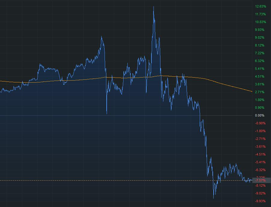 密码财经:4月9日WTI原油价格分时走势