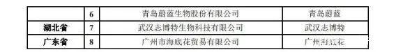 """020年兽医生物制品产业企业目录"""""""