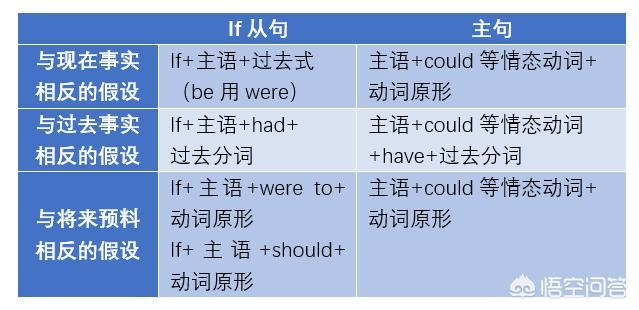 虚拟语气表格(虚拟语气语法总结框图)