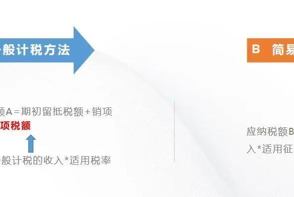 「实操」一般纳税人进项税7大典型业务全盘账务处理解析!