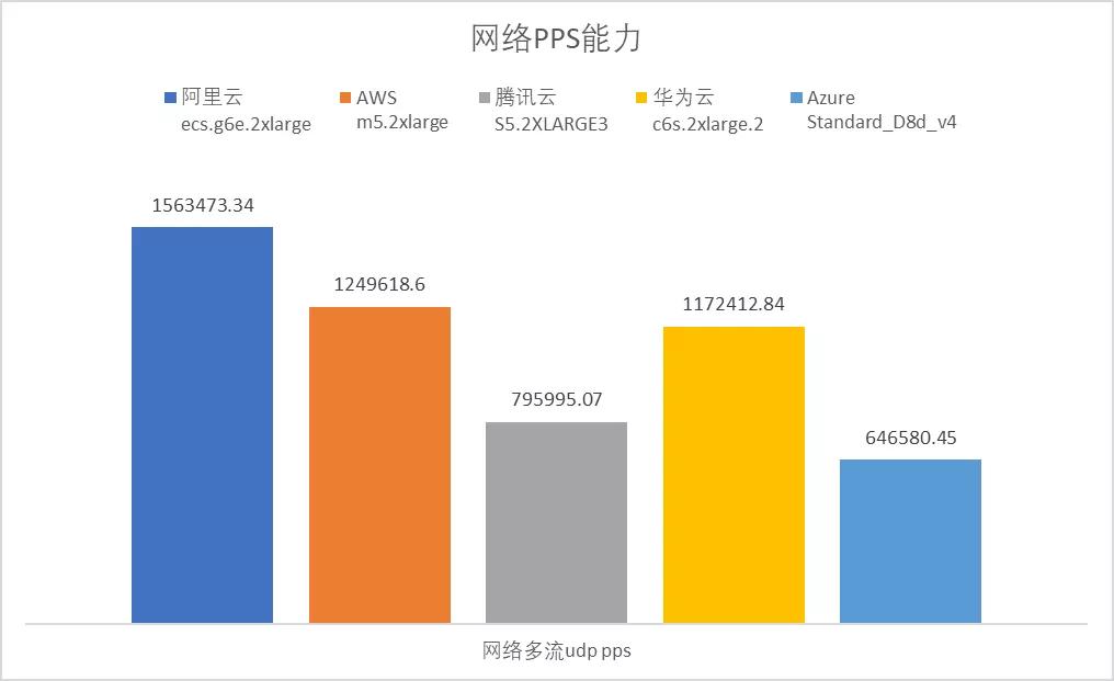 云服务器哪家强?AWS、Azure、阿里云深度评测  第6张