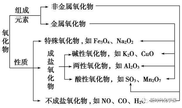 酸性氧化物的定義(酸堿鹽知識點歸納)