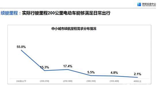 【观点】李伟利:适合中国国情的电动汽车,在中小城市大有可为
