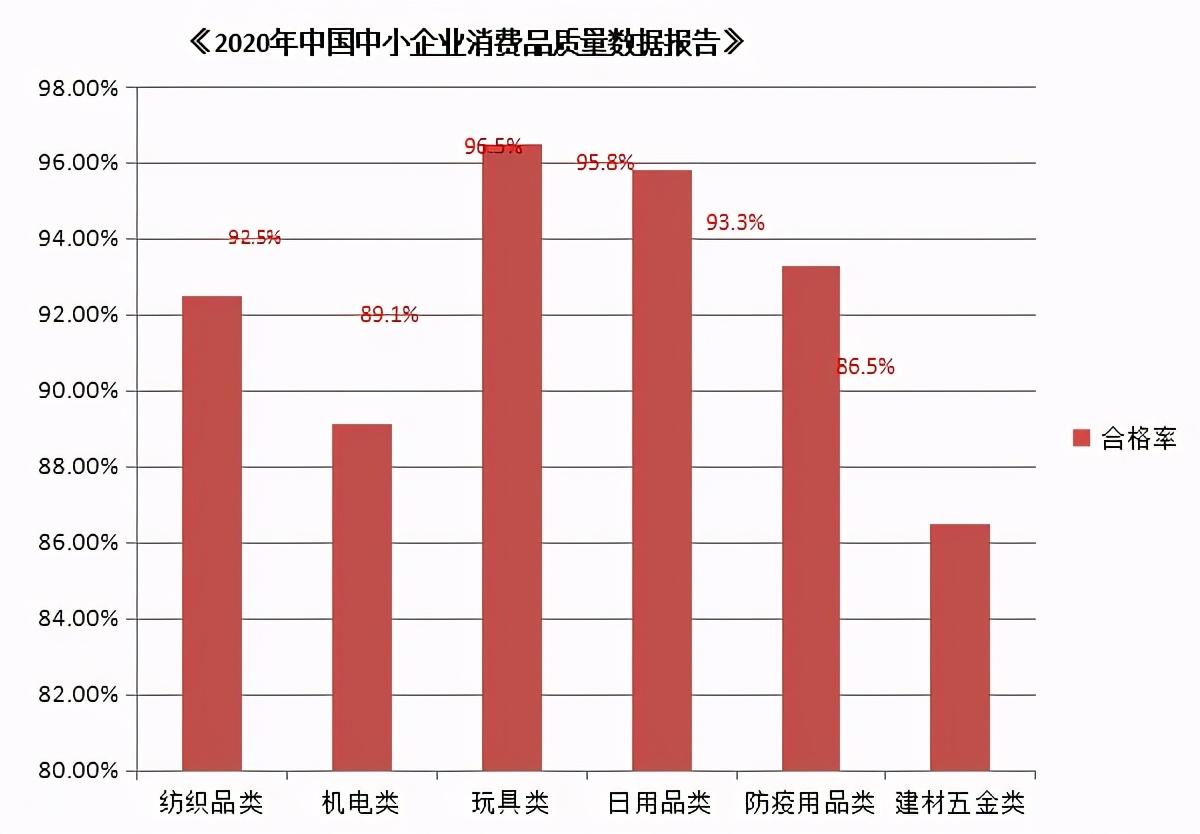 2020年中国中小企业消费质量数据报告