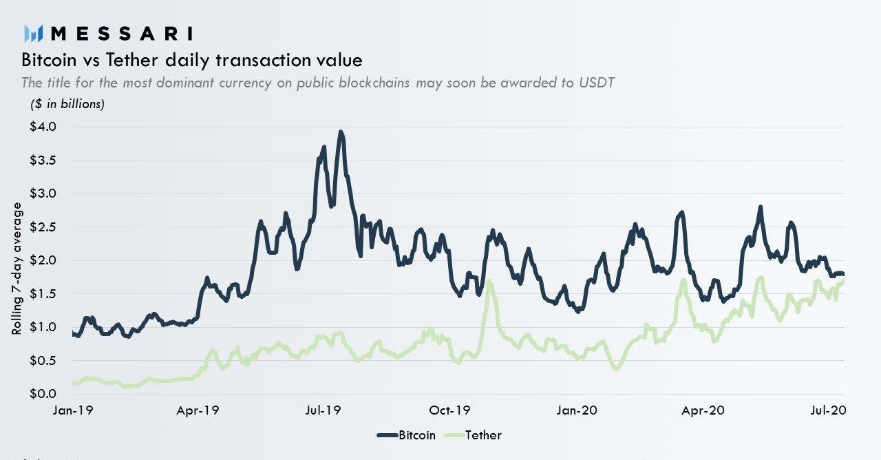 USDT市值超百亿美元,未来能超比特币吗?